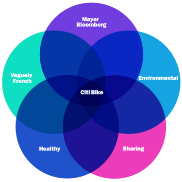 New York Citi Bike Venn diagram