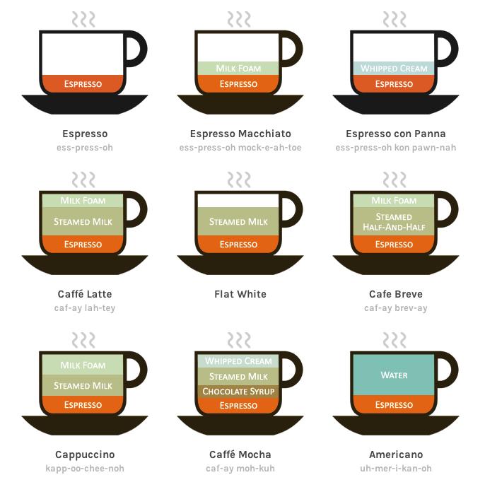 Coffee drinks illustrated by Lokesh Dhakar