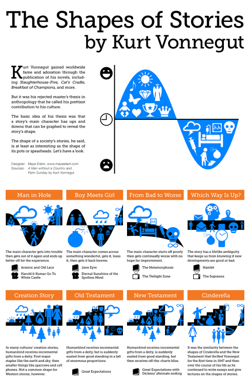 The Shapes of Stories, a Kurt Vonnegut Infographic