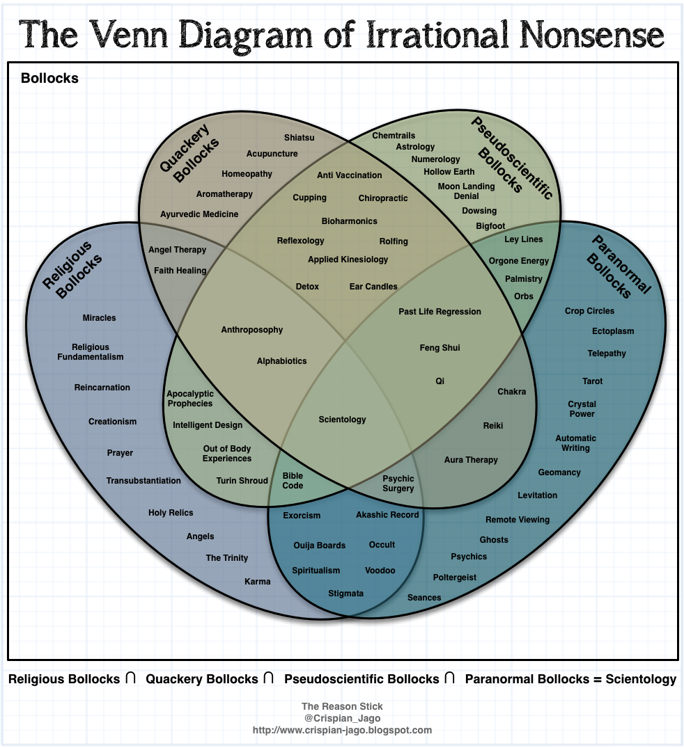 The Venn Diagram of Irrational Nonsense