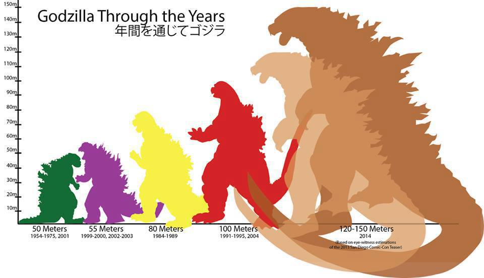 Godzilla size timeline