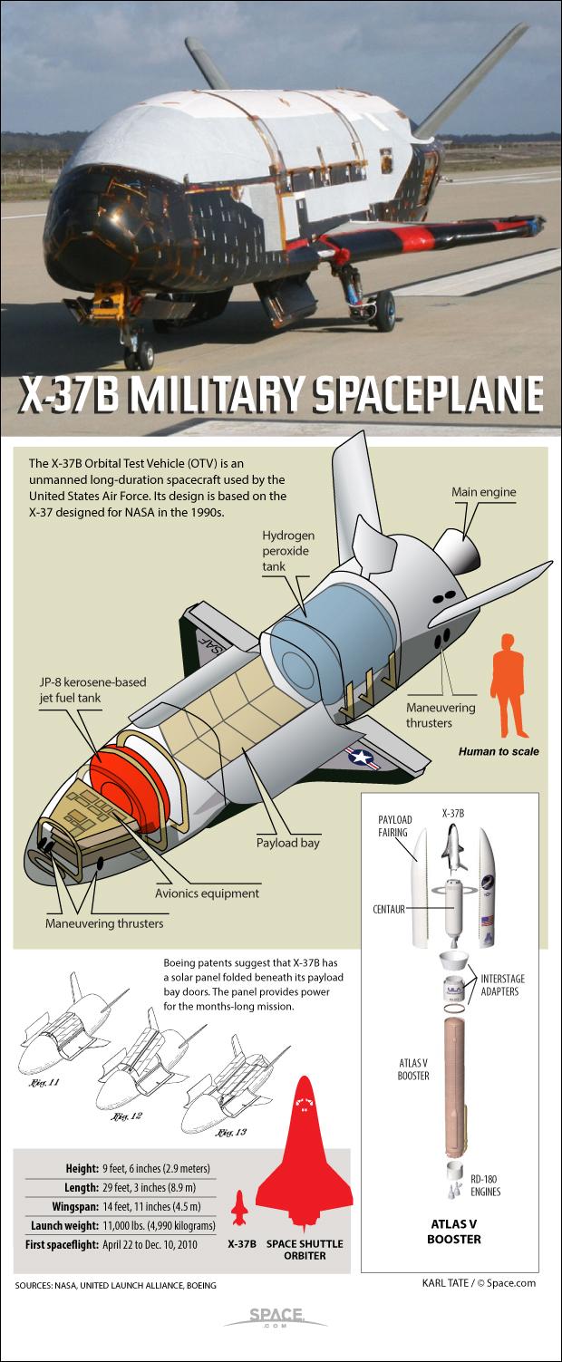 X37BOrbital Spaceplane Diagram