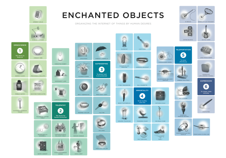 Enchanted Objects poster
