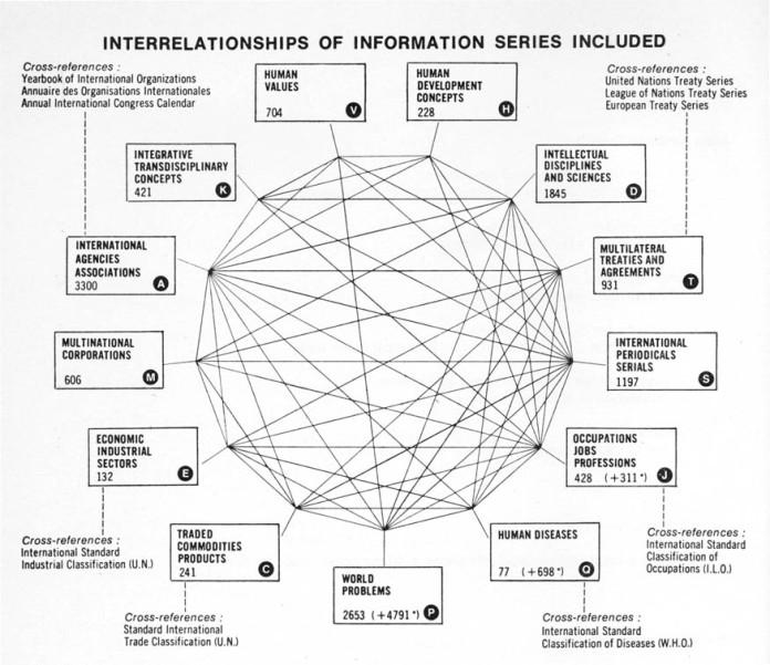 Interrelationship of Databases