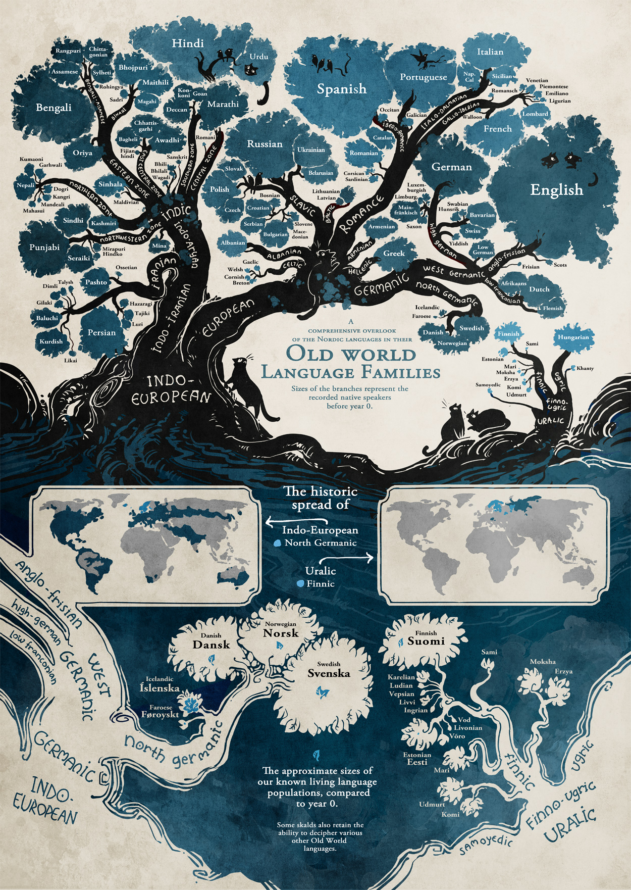 Old world language family tree
