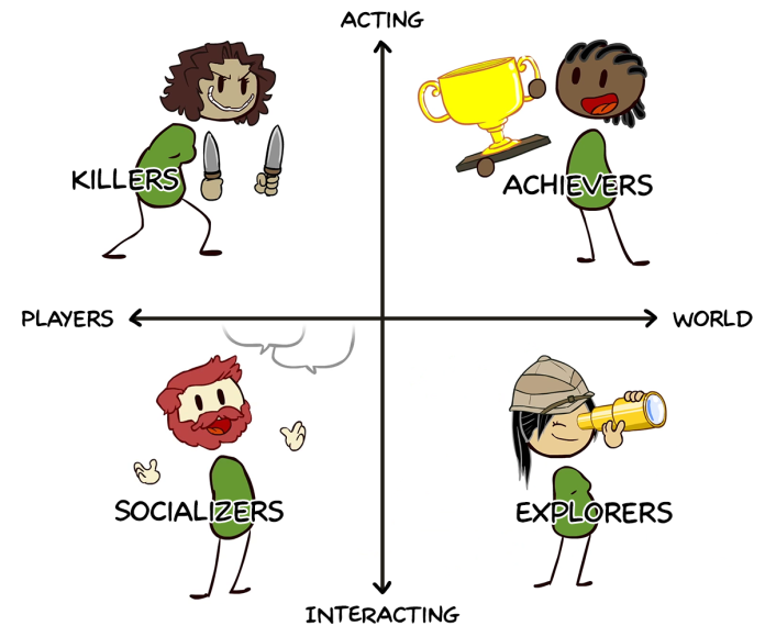 Bartle's player types