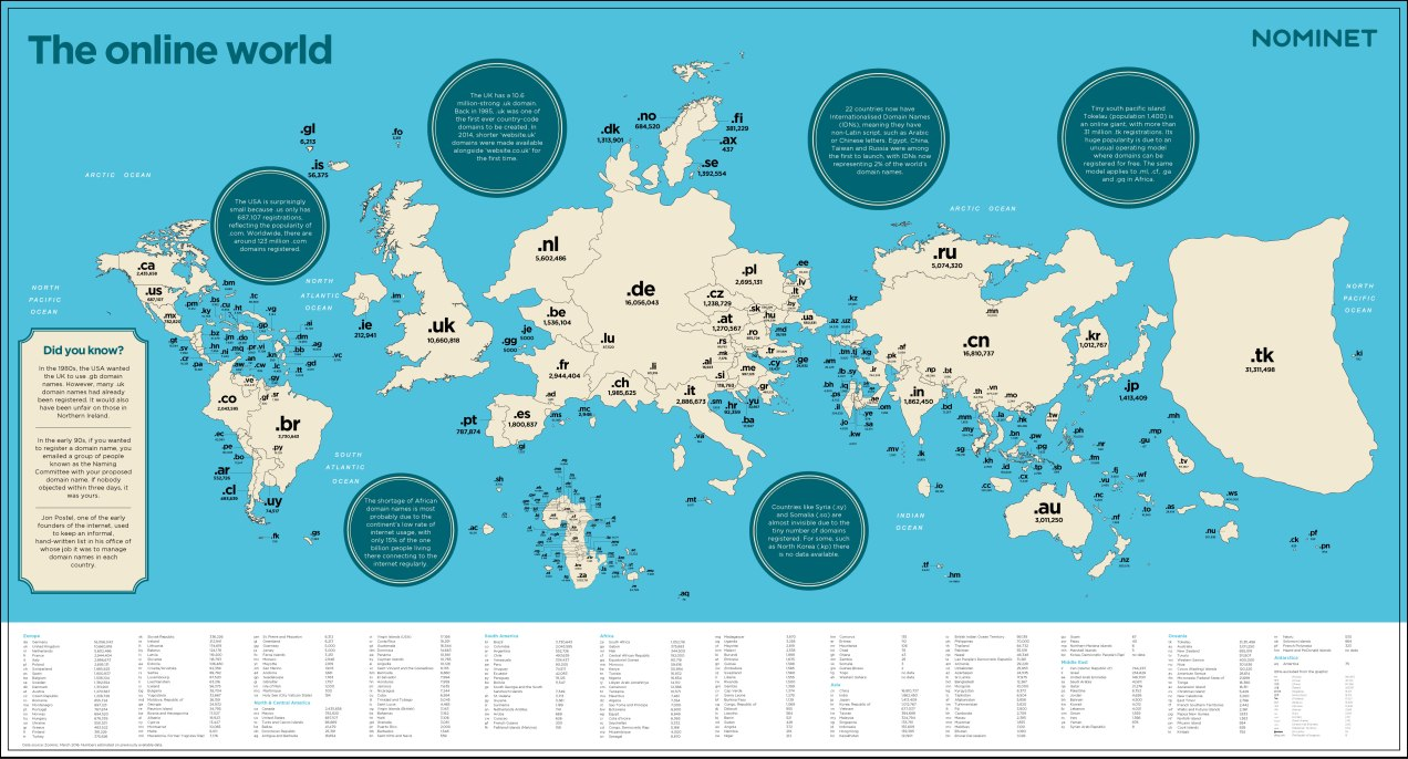 Nominet: Map of the Online World