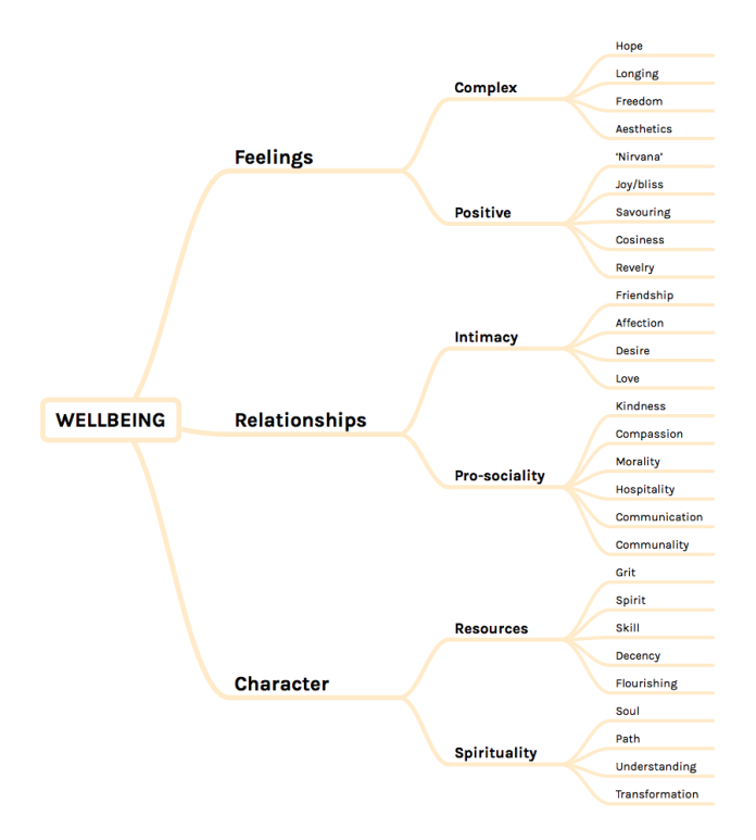 Positive lexicography, by themes