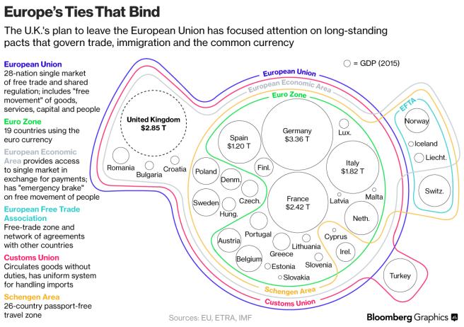 Europe Venn diagram