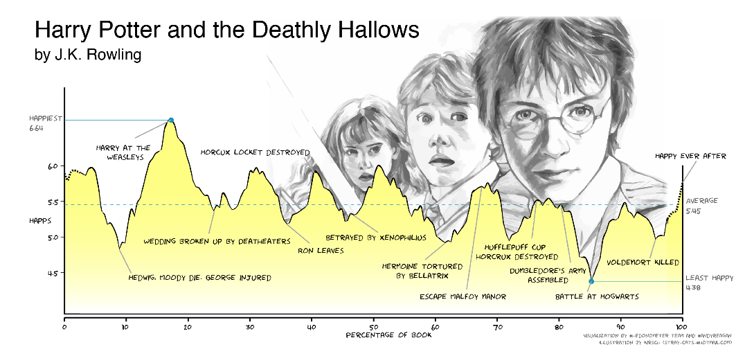 Deathly Hallows emotional arc graph