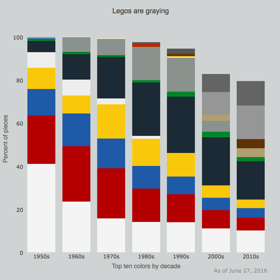 Lego block colours by decade