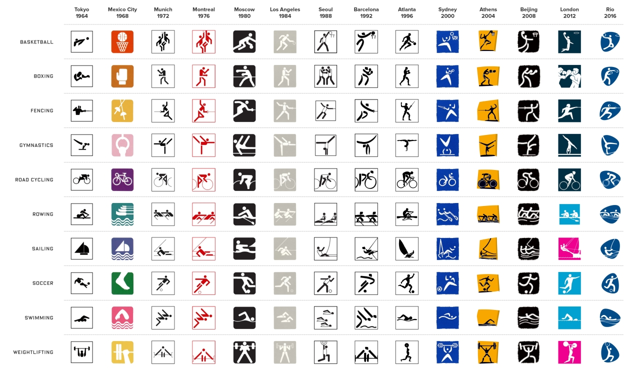 The history of Olympic pictograms