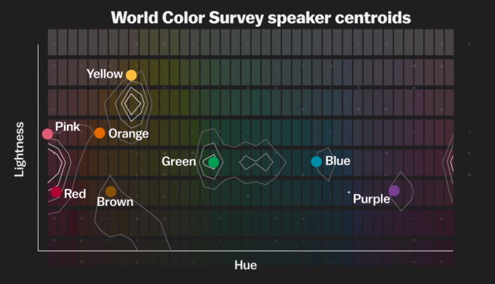 World Color Survey