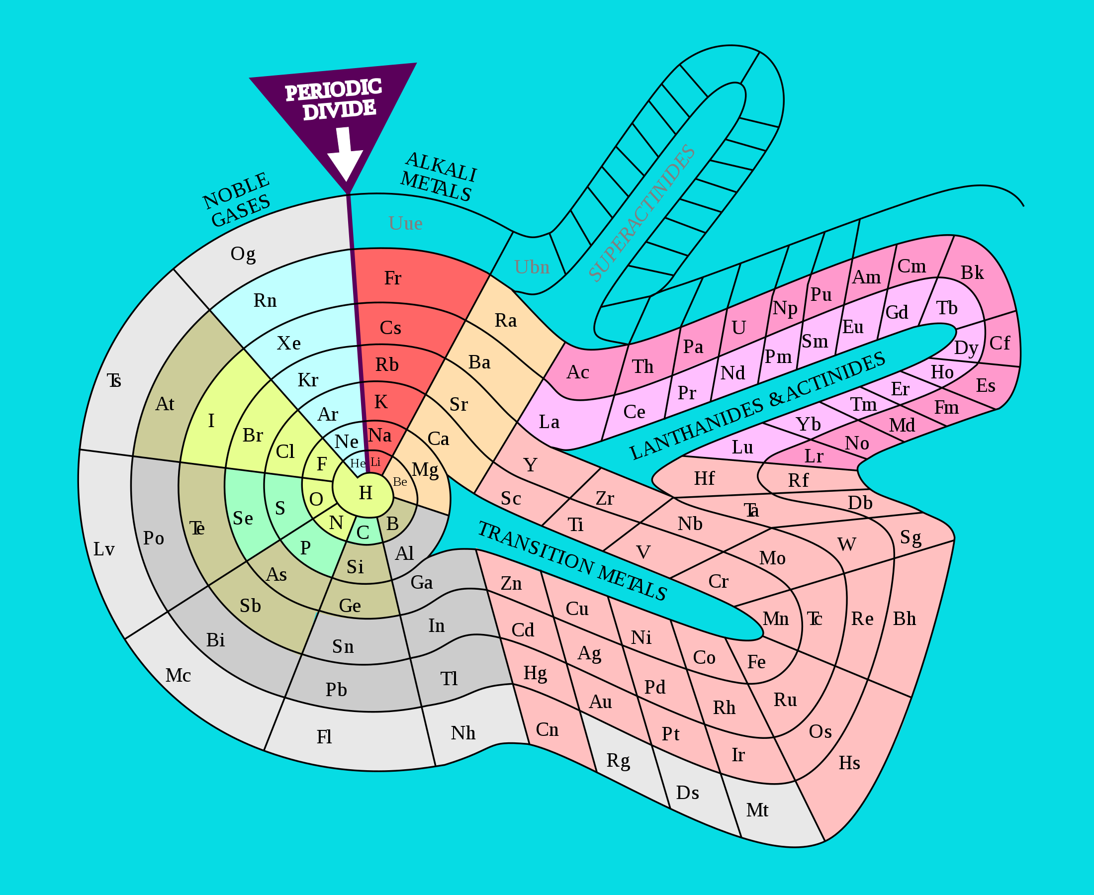 Why The Periodic Table Needs A Redesign